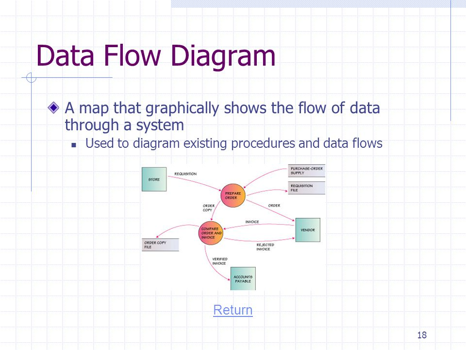 Data Flow Diagram A map that graphically shows the flow of data through a system. Used to diagram existing procedures and data flows.