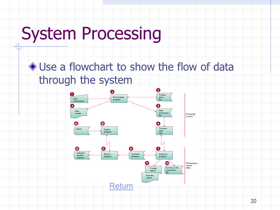 System Processing Use a flowchart to show the flow of data through the system Return