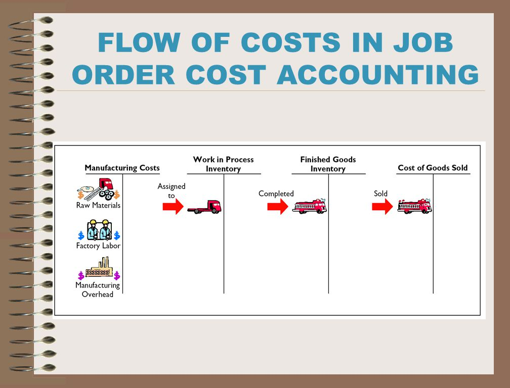 Cost Accounting System of Bpl