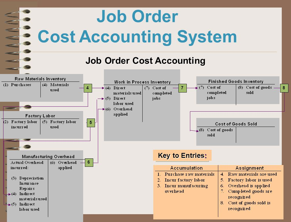 riordan manufacturing connected accounting system Find enterprise management software that's right for your manufacturing  business  need to scale their operations to automate processes, connect  employees,.