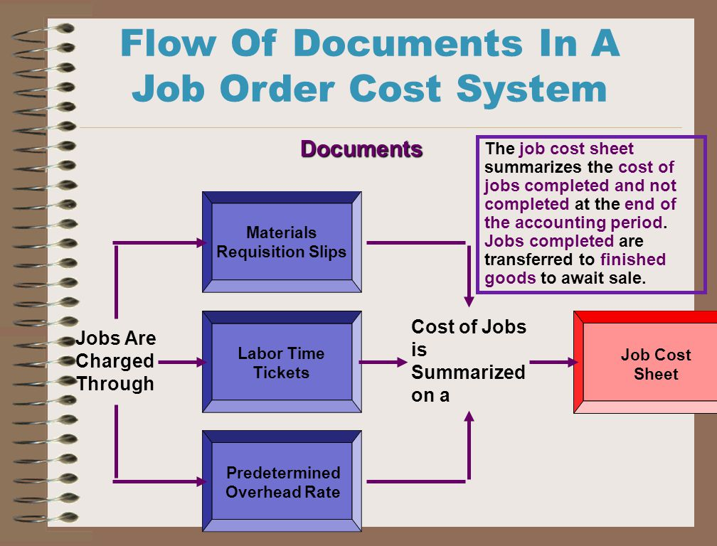 job order costing system In order to have accurate estimating, you need accurate job costing to give you constant feedback on your estimating system as you prepare a project estimate, you are setting many goals your goals are the material cost you hope to meet or beat, the labor cost you hope to achieve, and the subcontractor cost you anticipate.