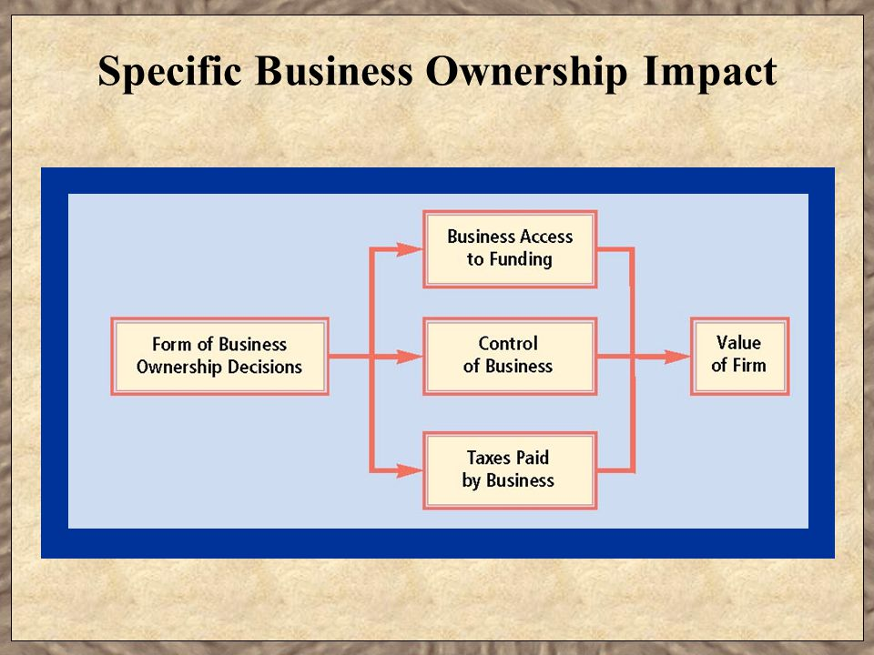 selecting a form of business ownership A business that is owned and operated by two or more people — and the least used form of business organization in the united states there are two basics forms of partnerships, general and limited.