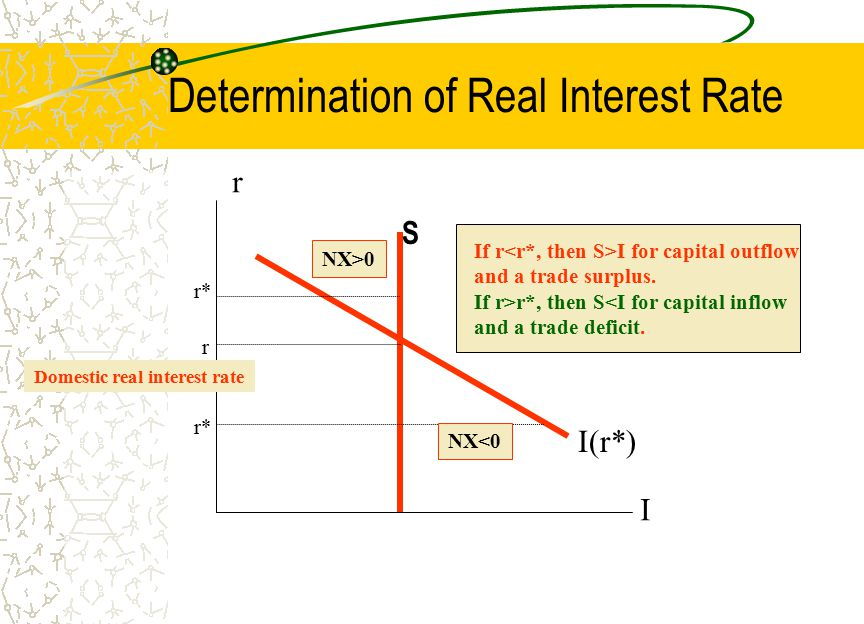 Determination of Real Interest Rate
