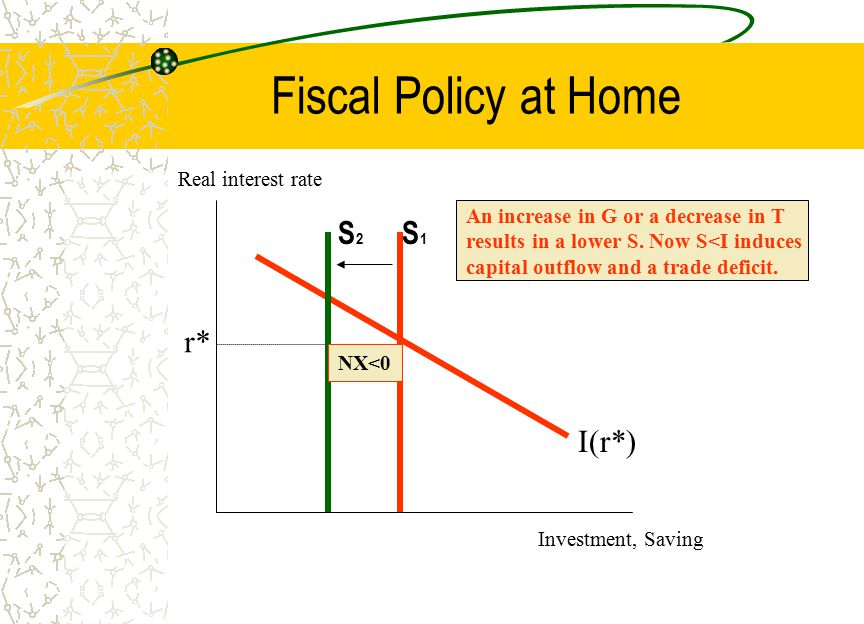 Fiscal Policy at Home S2 S1 r* I(r*) Real interest rate