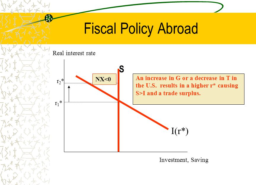 Fiscal Policy Abroad S I(r*) Real interest rate NX<0