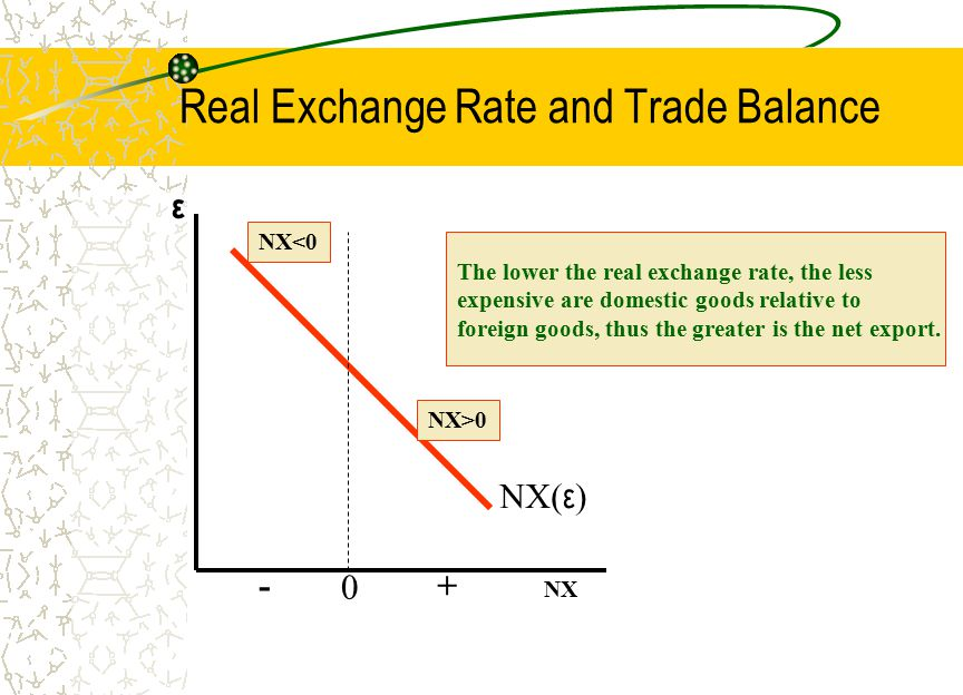 Real Exchange Rate and Trade Balance