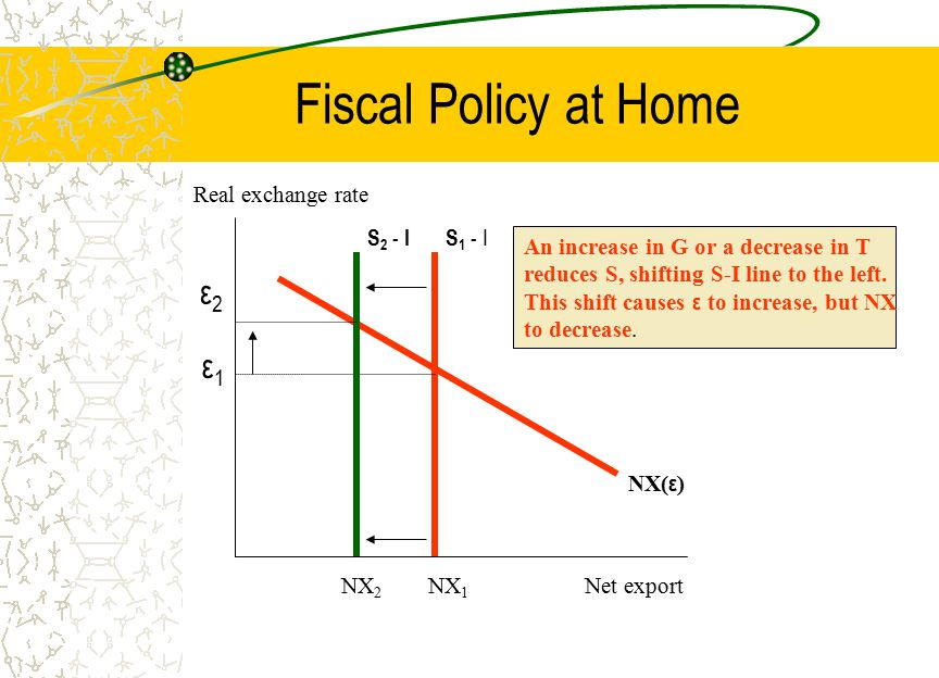 Fiscal Policy at Home ε2 ε1 Real exchange rate S2 - I S1 - I
