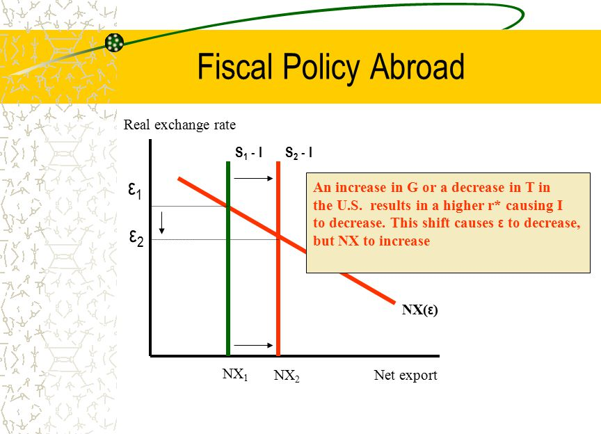 Fiscal Policy Abroad ε1 ε2 Real exchange rate S1 - I S2 - I