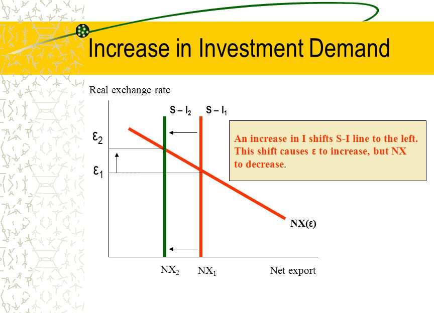 Increase in Investment Demand