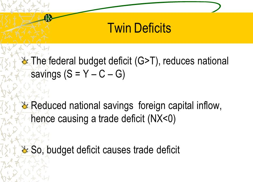 Twin Deficits The federal budget deficit (G>T), reduces national savings (S = Y – C – G)