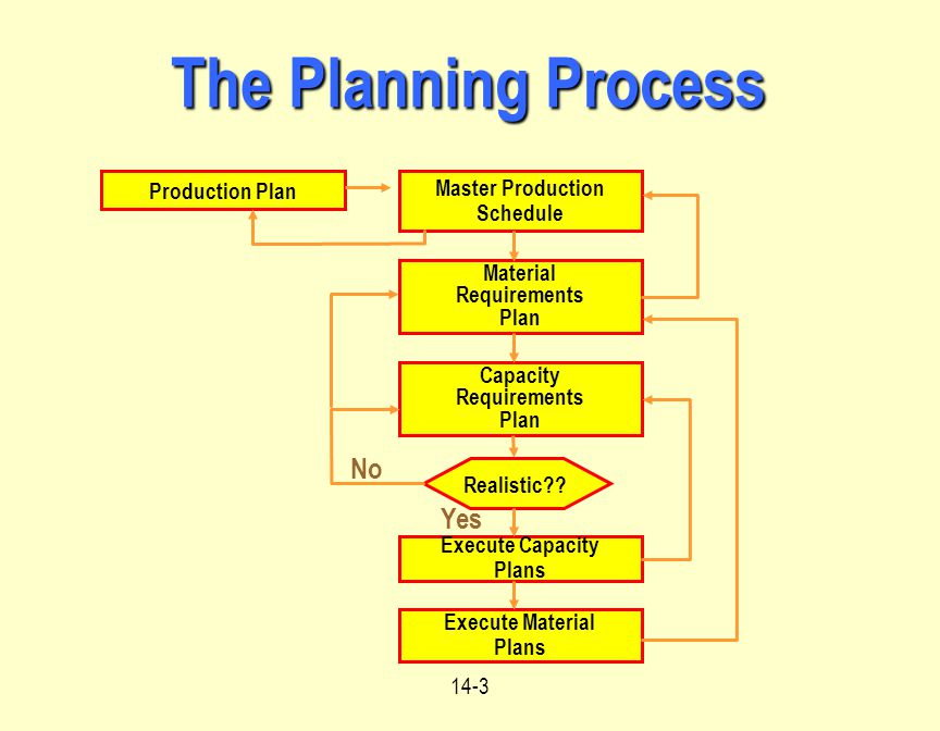 production planning process Sap production planning (sap pp) is the component of erp central component (ecc) that helps businesses plan the manufacturing, sale and distribution of goods a part of sap ecc's logistics function, sap pp plays a vital role in a manufacturer's supply chain and integrates with other ecc components.
