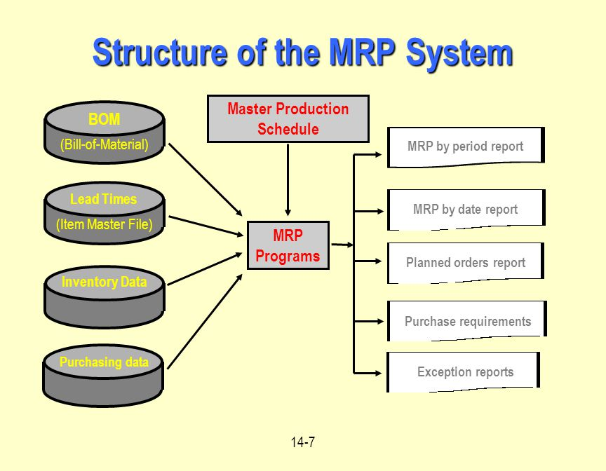 the role and importance of material requirements planning mrp Materials requirements planning (mrp) introduction materials requirements planning, referred to by the initials mrp, is a technique which assists a company in the detailed planning of its production.