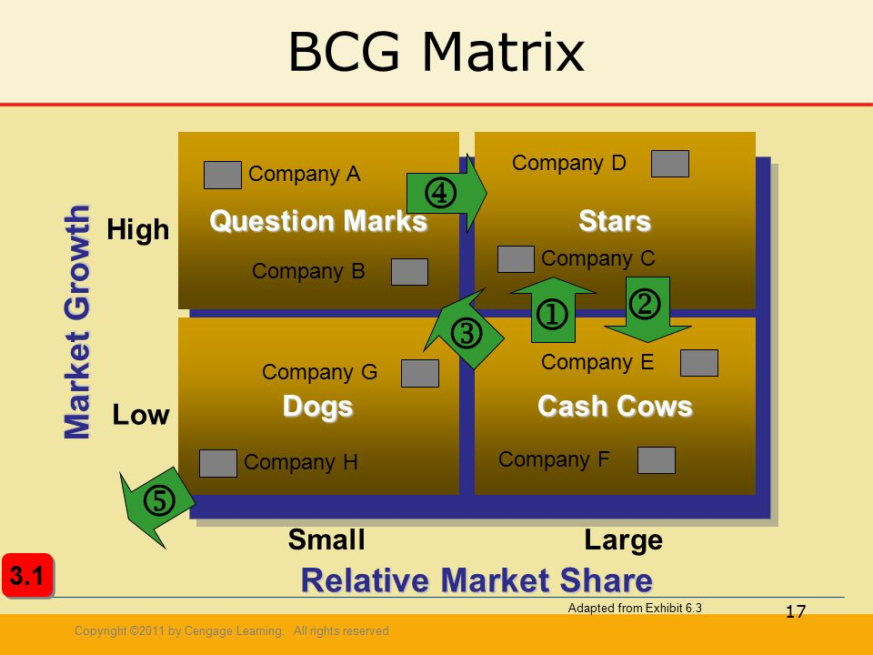 bcg matrix of ibm Marketing and communications $ 3000 $ 1500 important tools, like the bcg matrix and the ansoff matrix, will help you to become a better manager presentation.