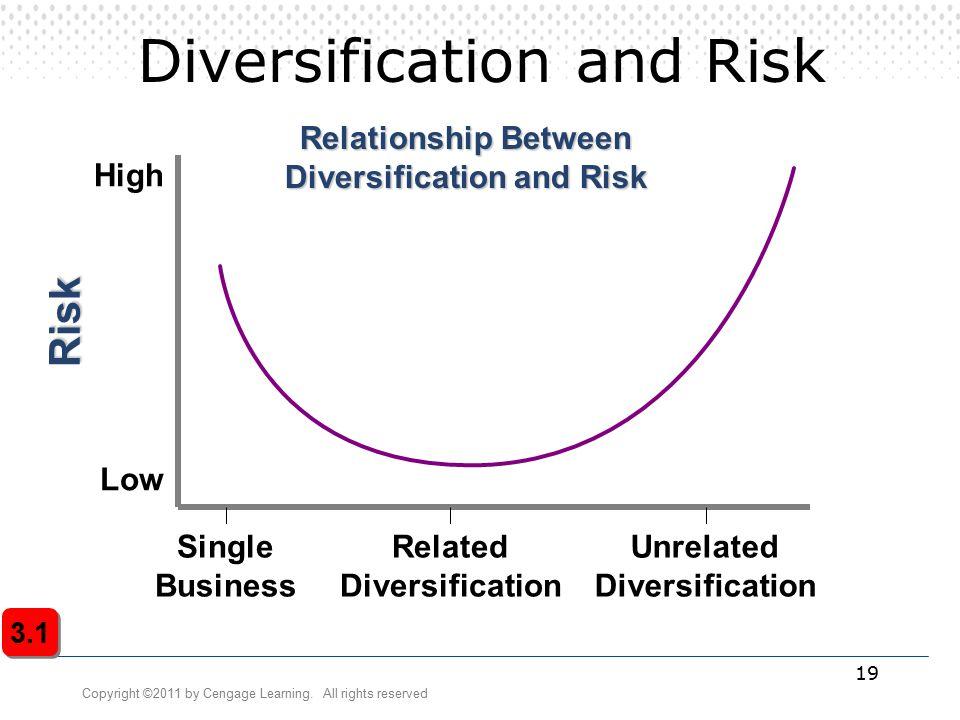 Diversification strategy portfolio management