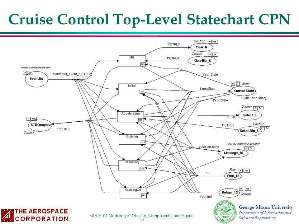 Cruise Control Top-Level Statechart CPN