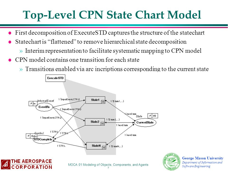 Top-Level CPN State Chart Model