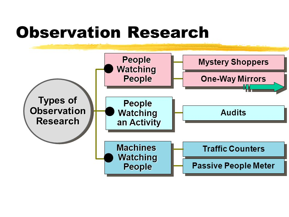 Observation Research Types of Observation Research