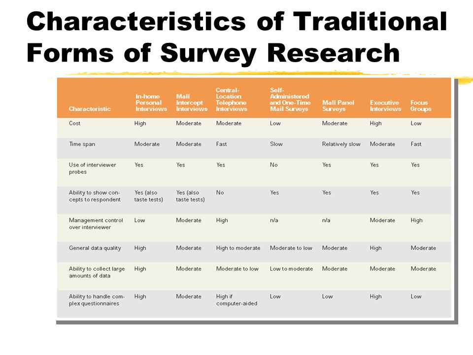 Characteristics of Traditional Forms of Survey Research
