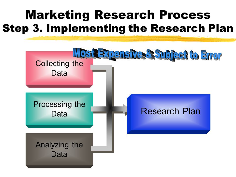 Marketing Research Process Step 3. Implementing the Research Plan