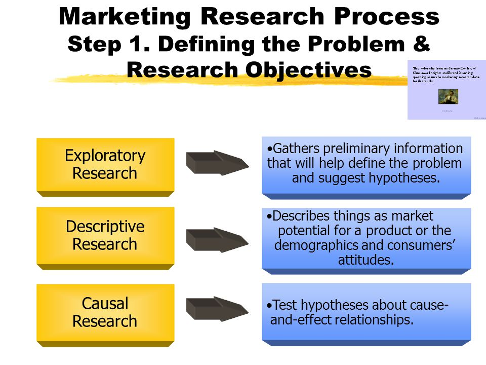 Marketing Research Process Step 1