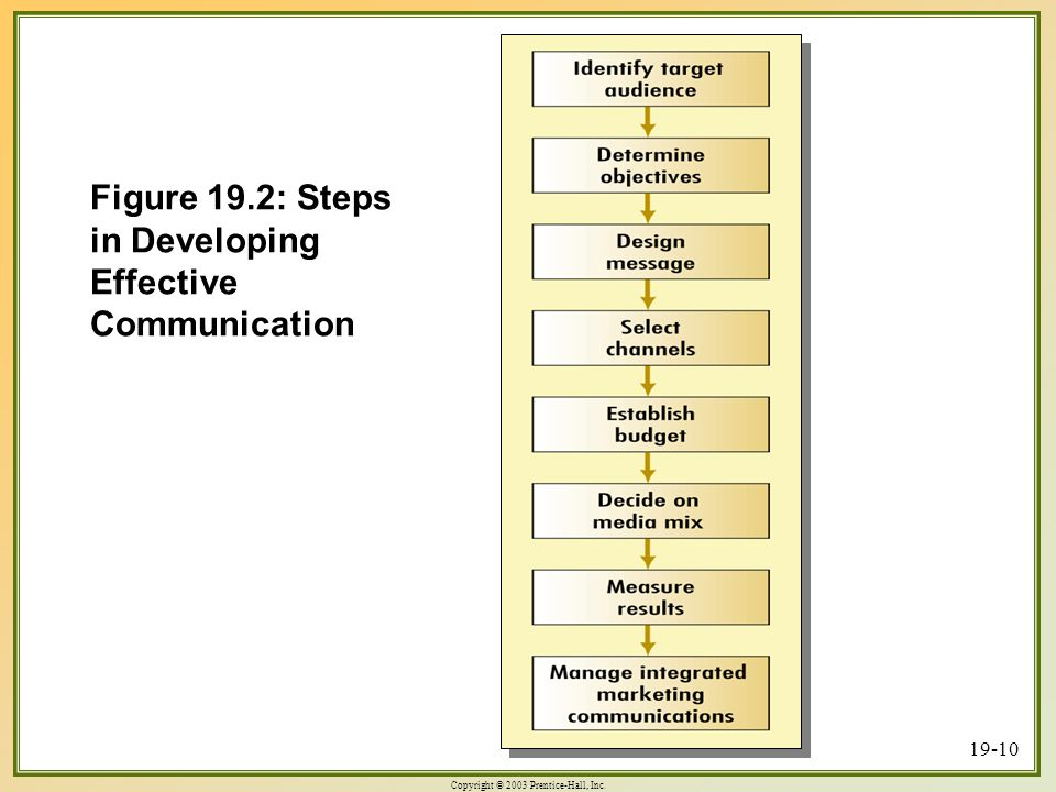developing effective communication Five simple steps break corporate strategy and business priorities into supporting communication is to write an effective development opportunities.