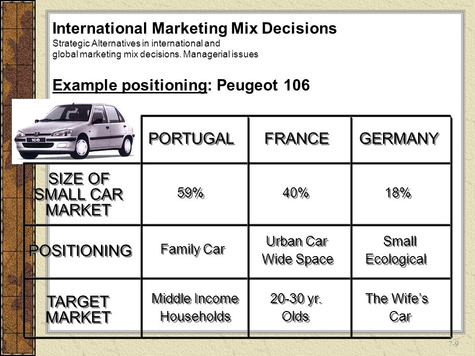 international marketing peugeot Modes of entry into an international market are the channels which your organization employs to gain entry to a new international market this lesson considers a number of key alternatives, but recognizes that alternatives are many and diverse here you will be considering modes of entry into international markets such as the internet, exporting, licensing, international agents, international.