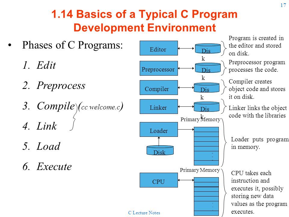 1.14 Basics of a Typical C Program Development Environment