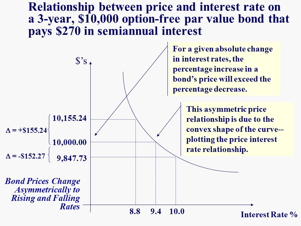 relationship between bond prices and mortgage interest rates