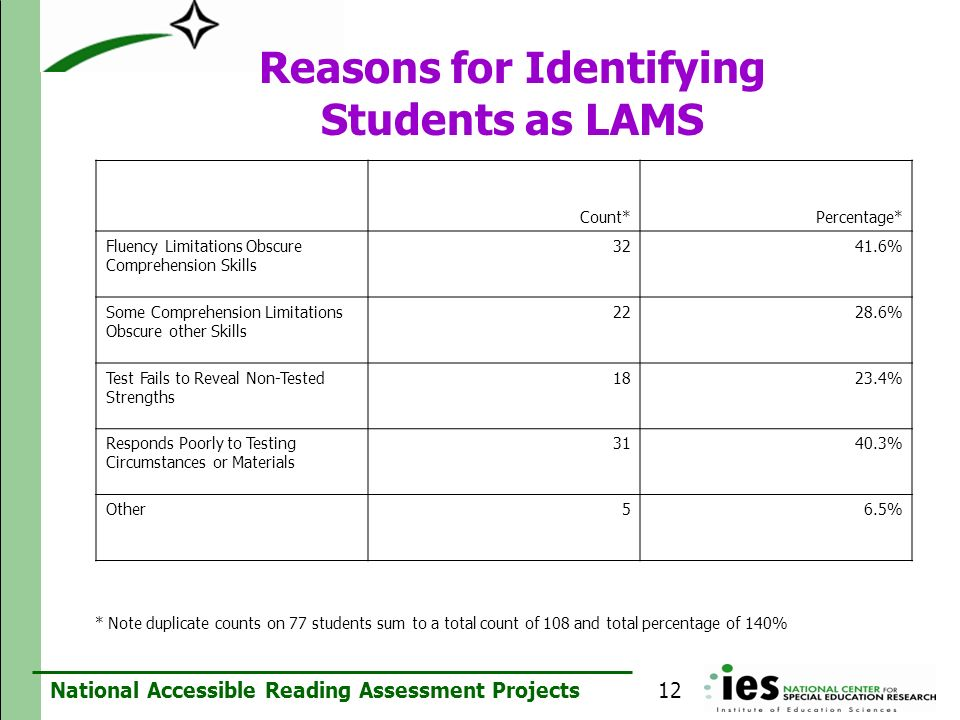 Reasons for Identifying Students as LAMS