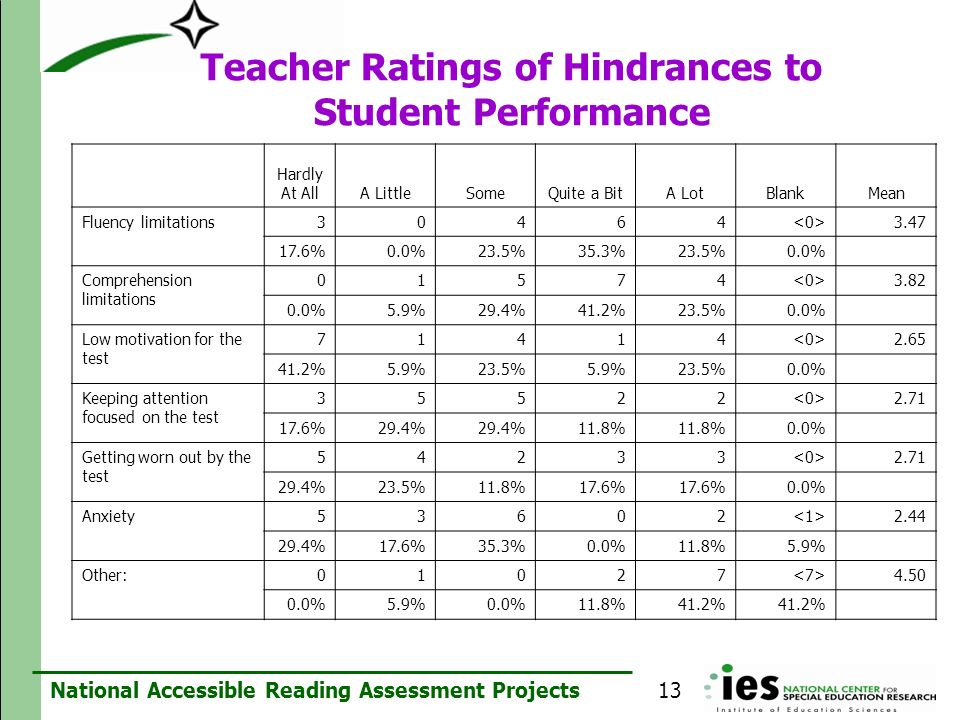 Teacher Ratings of Hindrances to Student Performance