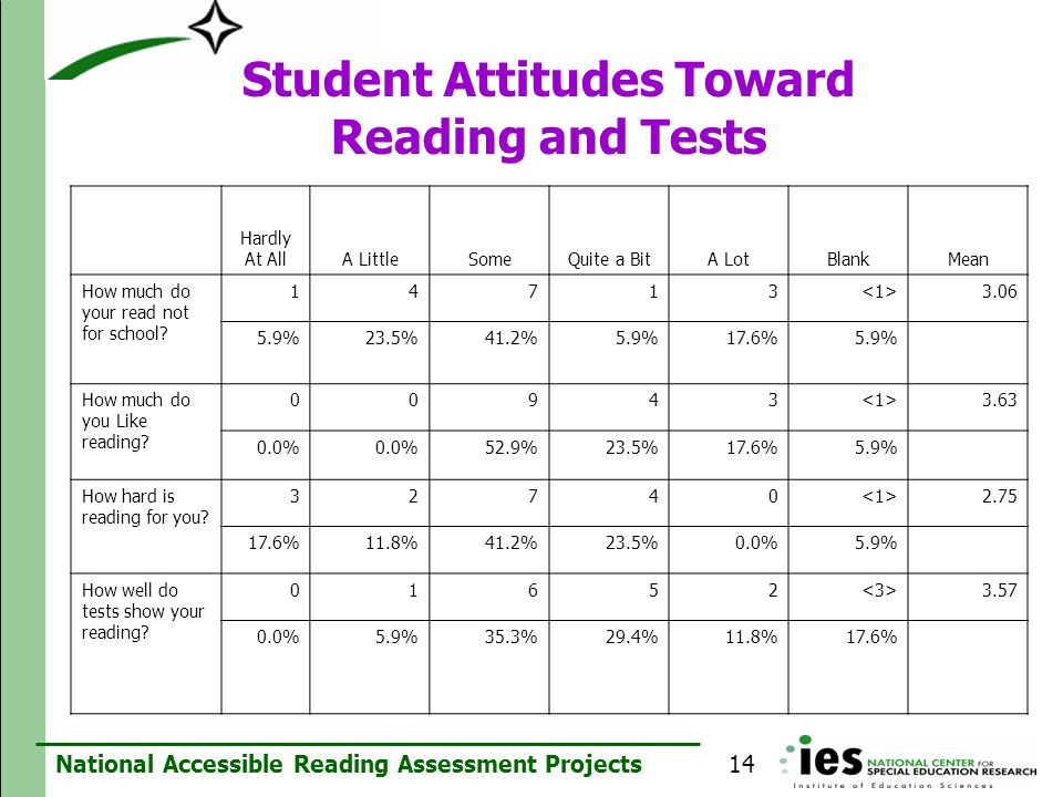 Student Attitudes Toward Reading and Tests