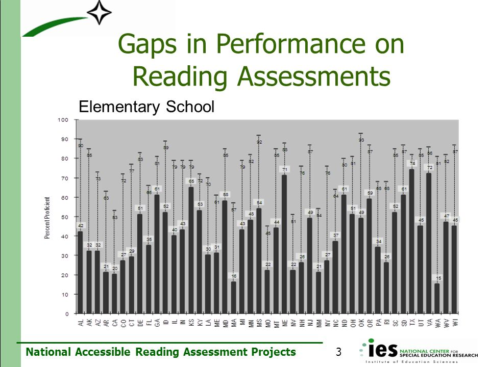 Gaps in Performance on Reading Assessments