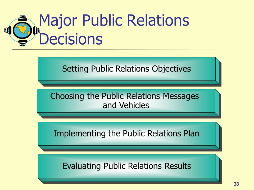 Major Public Relations Decisions