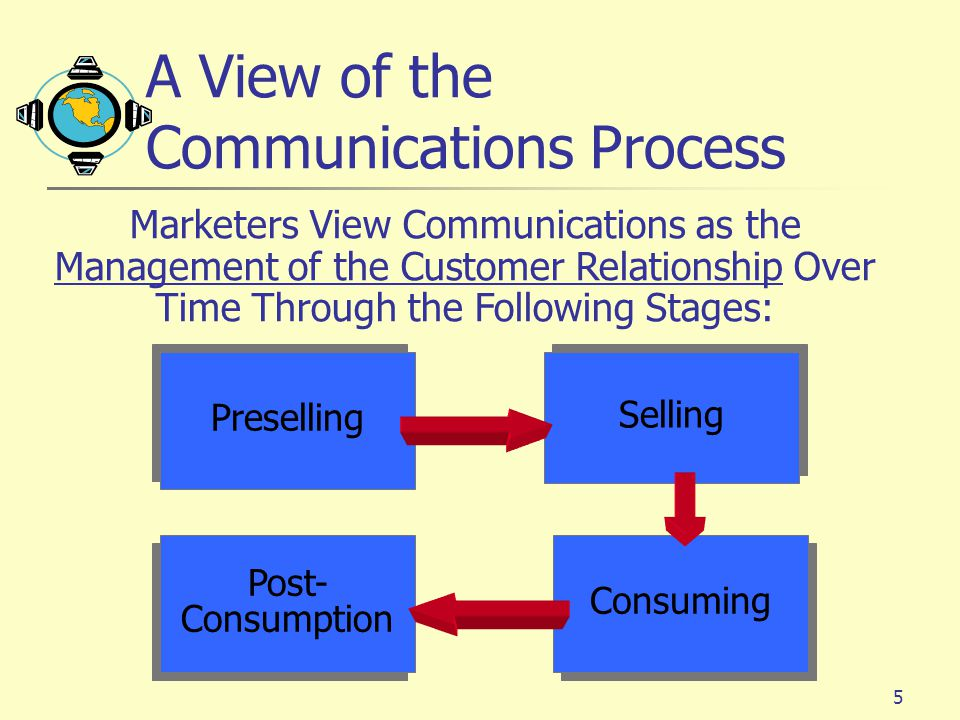 the various phases of communication process Each communication process consists out of 6 phases: ideas, encoding,  signalling, decoding, meaning, and  we all get ideas all the time.