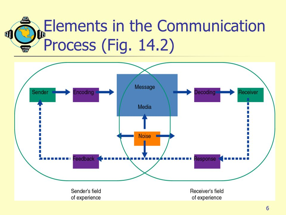 Elements in the Communication Process (Fig. 14.2)