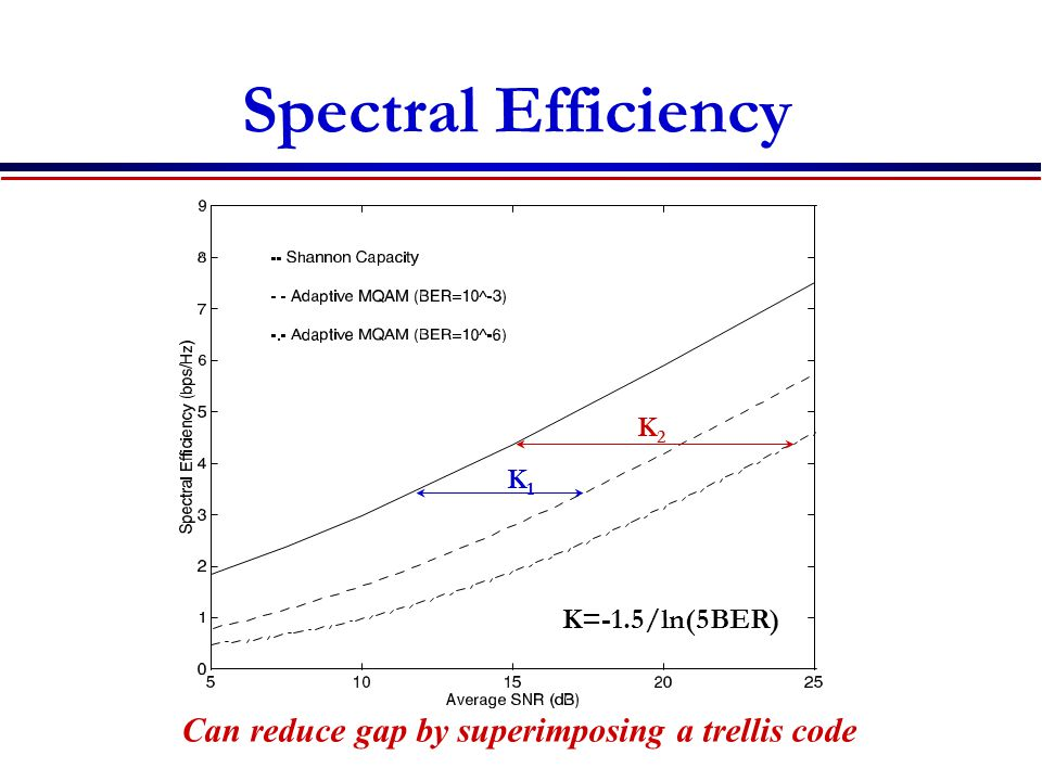 Spectral Efficiency Can reduce gap by superimposing a trellis code K2