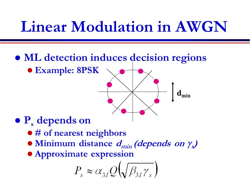 Linear Modulation in AWGN