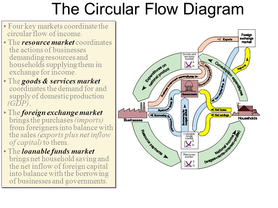 An introduction to basic macroeconomic models ppt download the circular flow diagram ccuart Images
