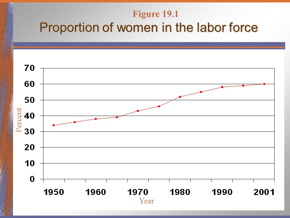 Proportion of women in the labor force