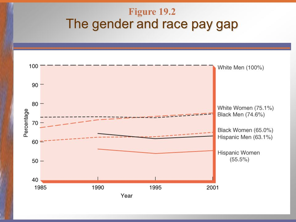 The gender and race pay gap