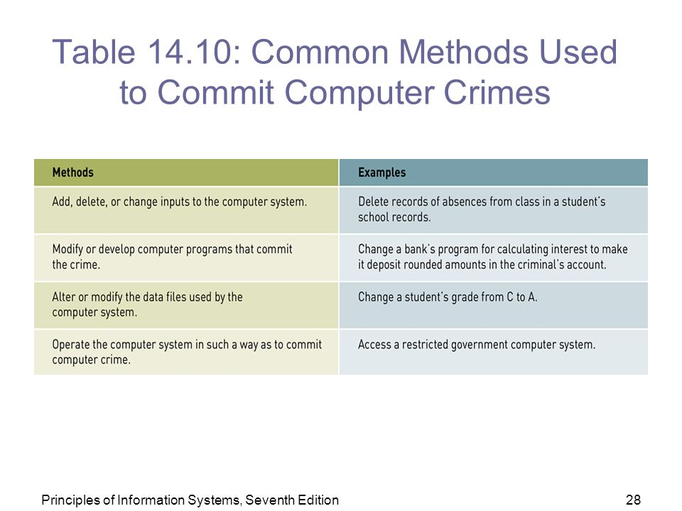 an analysis of the most common computer crimes Different people have different lists of types of computer crimes here is a list of four main types of crimes, with a fifth type that is sometimes added to the four: internal computer crimes .