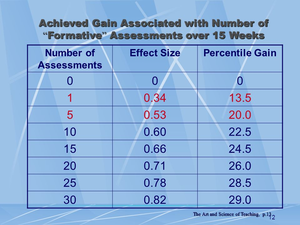 Achieved Gain Associated with Number of Formative Assessments over 15 Weeks