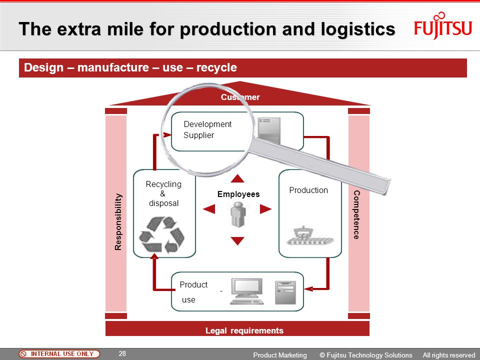 The extra mile for production and logistics