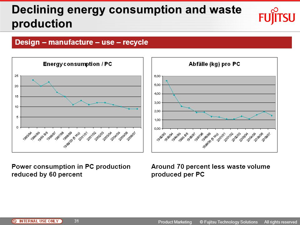 Declining energy consumption and waste production