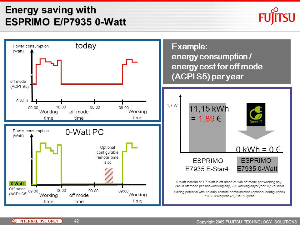 Energy saving with ESPRIMO E/P Watt