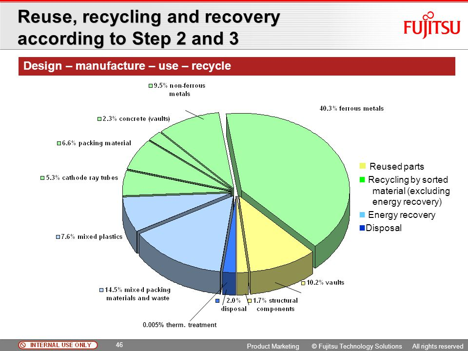 Reuse, recycling and recovery according to Step 2 and 3