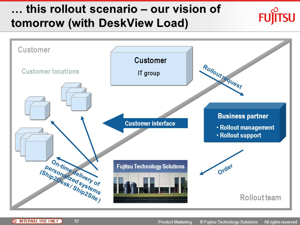 … this rollout scenario – our vision of tomorrow (with DeskView Load)