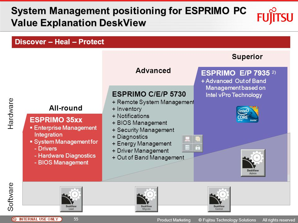 System Management positioning for ESPRIMO PC Value Explanation DeskView