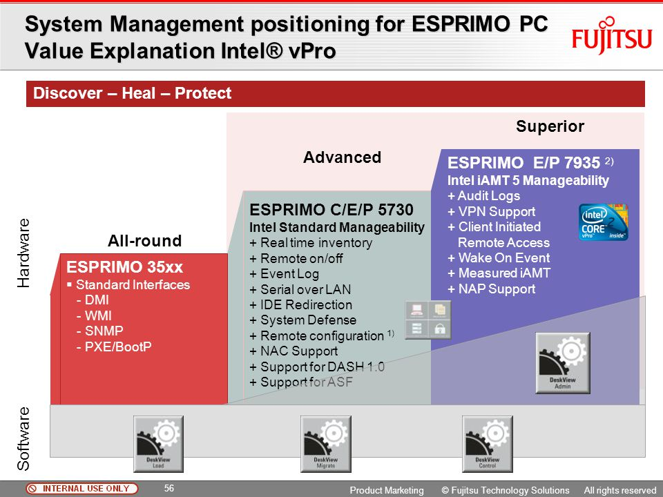 System Management positioning for ESPRIMO PC Value Explanation Intel® vPro