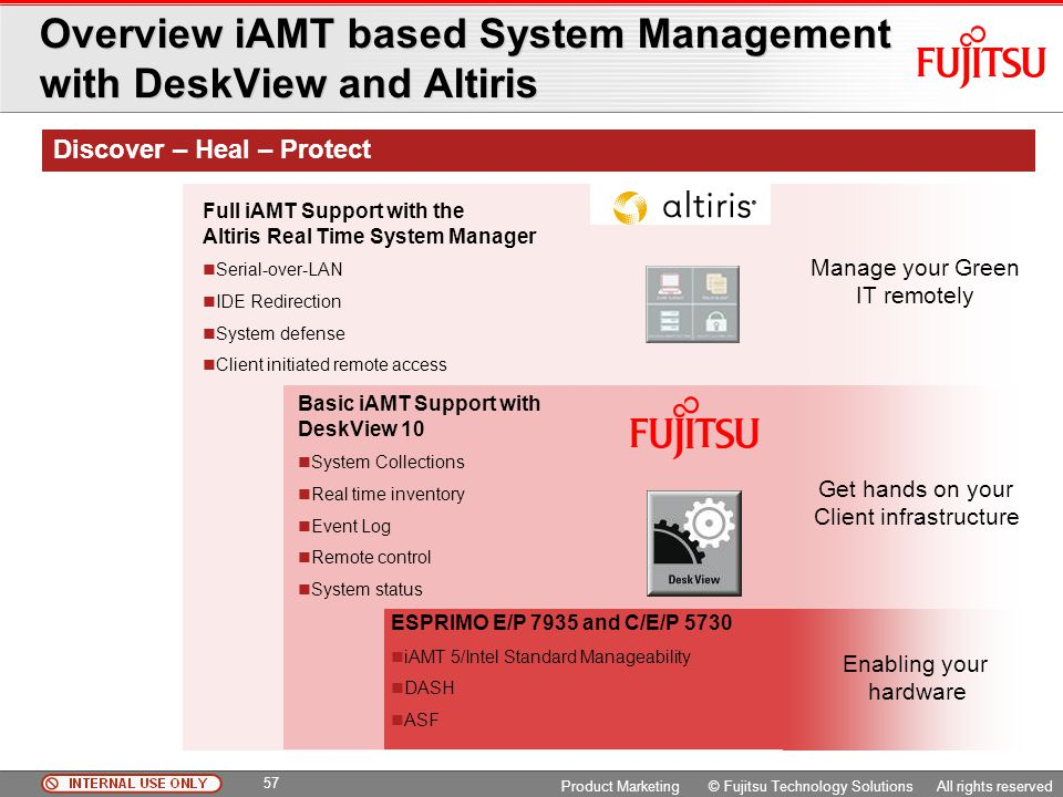 Overview iAMT based System Management with DeskView and Altiris